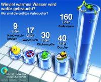 Warmwasserverbrauch vom Waschbecken bis zur Badewanne