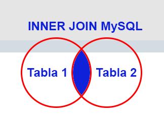 Inner Join MySQL