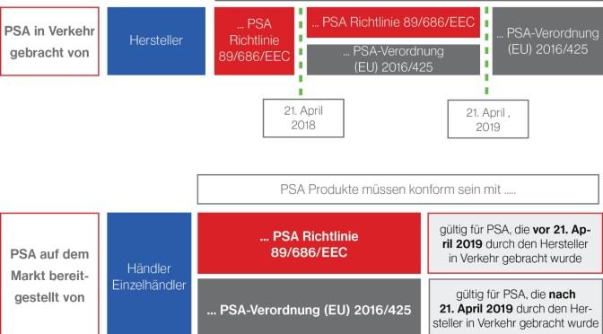 PSA-VERORDNUNG (EU) 2016/425