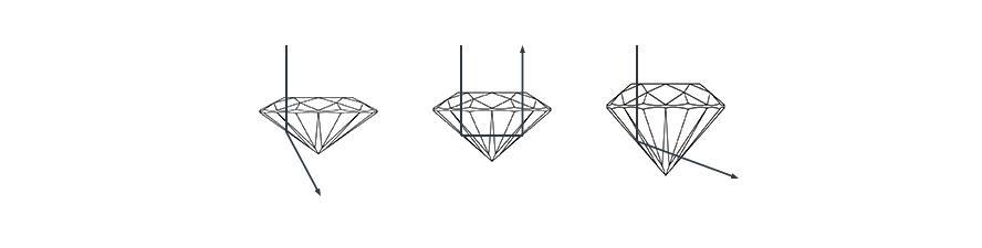 購買鑽石時的4C是什麼? - BAUNAT