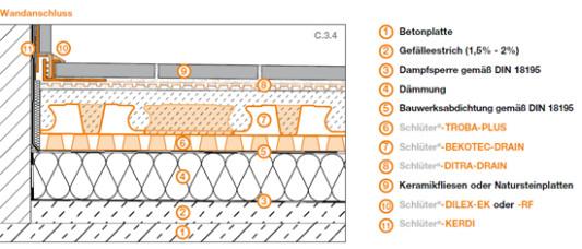 Drnsysteme unter Balkon und Terrassenbelgen  Flachdach