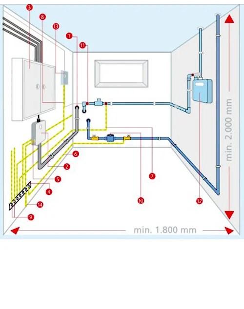 Gebudetechnikplanung Anordnung und Platzbedarf