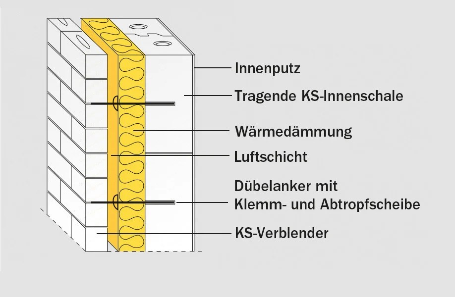 Zweischalige Wand mit Luftschicht und Wrmedmmung