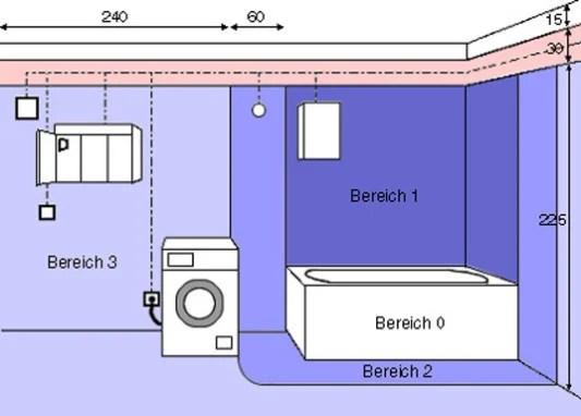 Elektrische Schutzbereiche im Bad  Bad und Sanitr  E