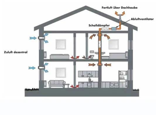 Arten der Lftung und Lftungssysteme  Bauphysik  Luft