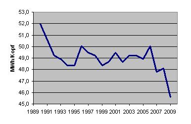 Primärenergieverbrauch pro Kopf in der Bundesrepublik Deutschland zwischen 1990 und 2009