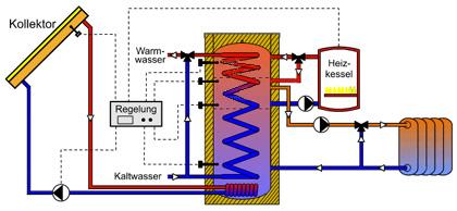 Bau-Praxis » Warmwasserspeicher