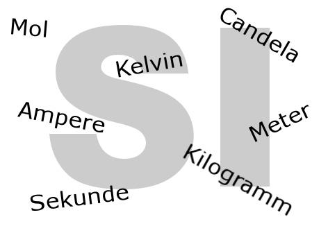 Darstellung der SI Einheiten Ampere Kelvin Kilogramm Sekunde Mol Meter Candela