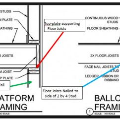 Balloon Framing Diagram 1997 Ford F250 Trailer Wiring In San Jose Seismic Retrofits Cripple Wall Framed Shear