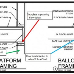 Balloon Framing Diagram Home Inverter Wiring - Bay Area Retrofit