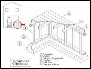 Seismic Retrofit Contractor|Oakland|Berkeley|San Jose