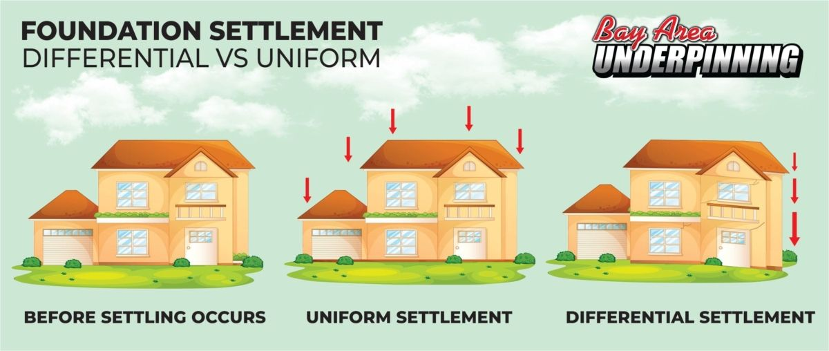differential settlement infographic