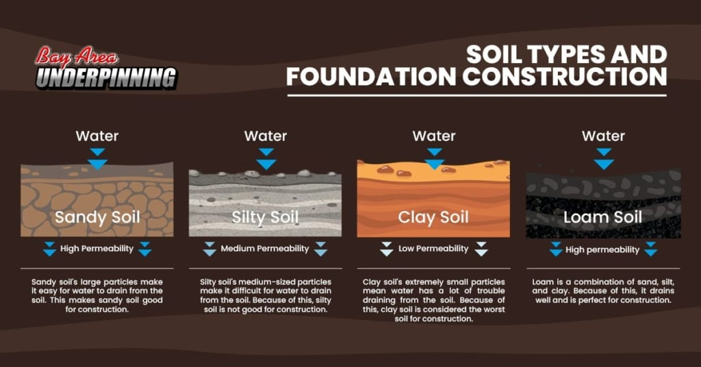 An infographic with information about soil types and foundation construction