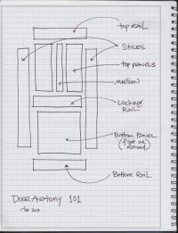 Door Anatomy & The Anatomy Of A Shaker Cabinet Door