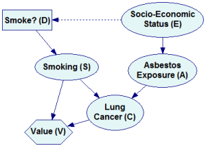 Influence Diagrams – BayesFusion