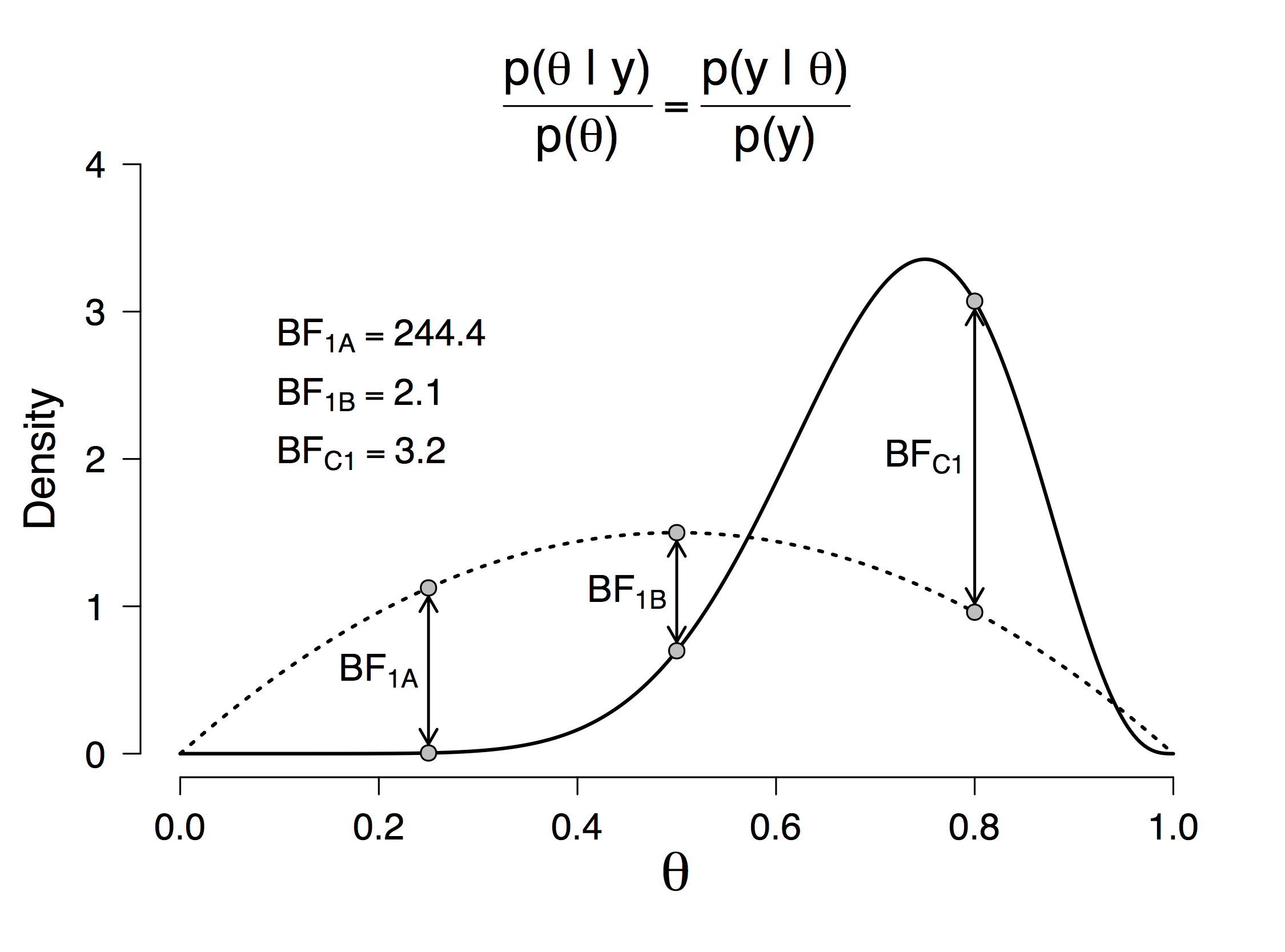 Bayes Factors for Those Who Hate Bayes Factors | Bayesian