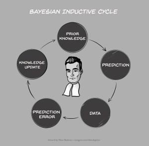 BayesianInductiveCycle