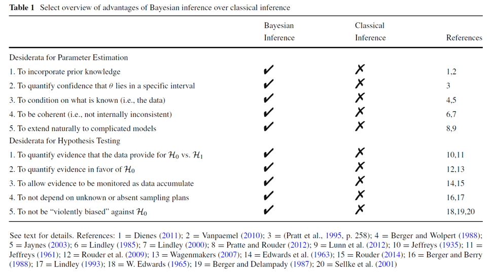 A Bayesian Perspective on the Proposed FDA Guidelines for