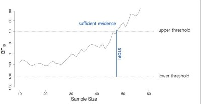 Preprint: Same same but different? A closer look at the Sequential Probability Ratio Test and the Sequential Bayes Factor Test