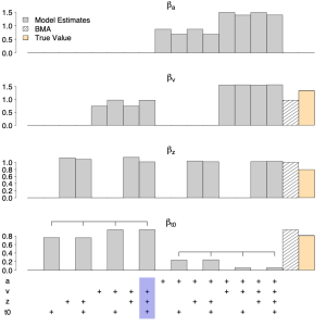 Preprint: Computing and Using Inclusion Bayes Factors for Mixed Fixed and Random Effect Diffusion Decision Models