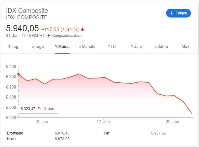 1 Monats Chart IDX Composite
