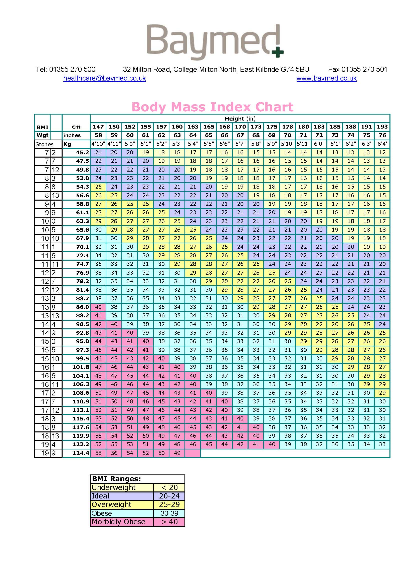 Bmi Chart Laminated A3