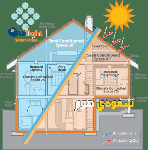 شركة عزل مائي بالرياض افضل شركات عزل حراري للأسطح والخزانات