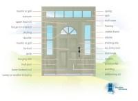 Door Anatomy & ... Door Anatomy Handballtunisie ... Sc 1 ...