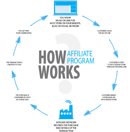 How Does Affiliate Marketing Work 2