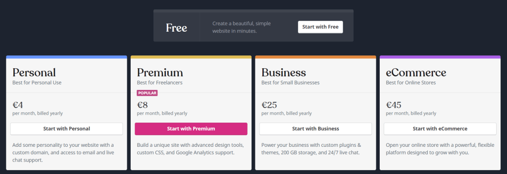 GrooveFunnels vs WordPress 4