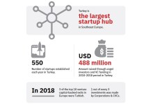 Photo of Turkey's startup ecosystem and milestones