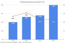 Pinterest Shopping ads gain momentum as company revenues top $1 billion in 2019 2