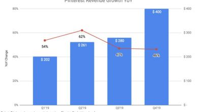 Photo of Pinterest Shopping ads gain momentum as company revenues top $1 billion in 2019