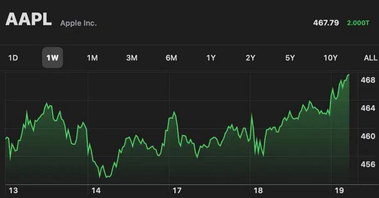 Apple crosses $2 trillion market cap as world's most valuable company 1