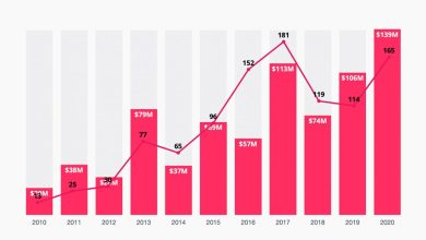 Turkey invested $139 million in 165 startups in 2020 26