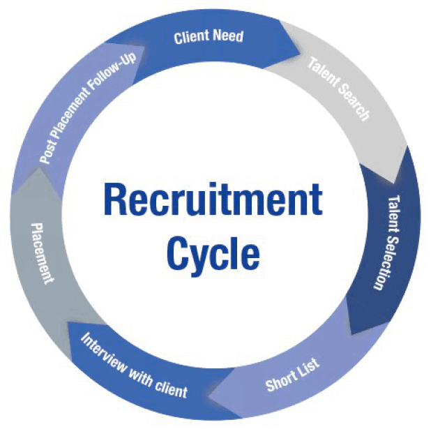 recruitment-cycle