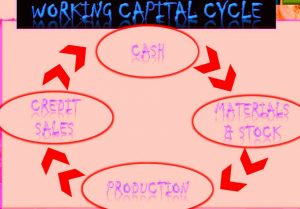 working capital cycle-Three Important Financial Questions