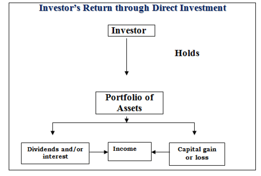 Types Of Indirect Equity Investment