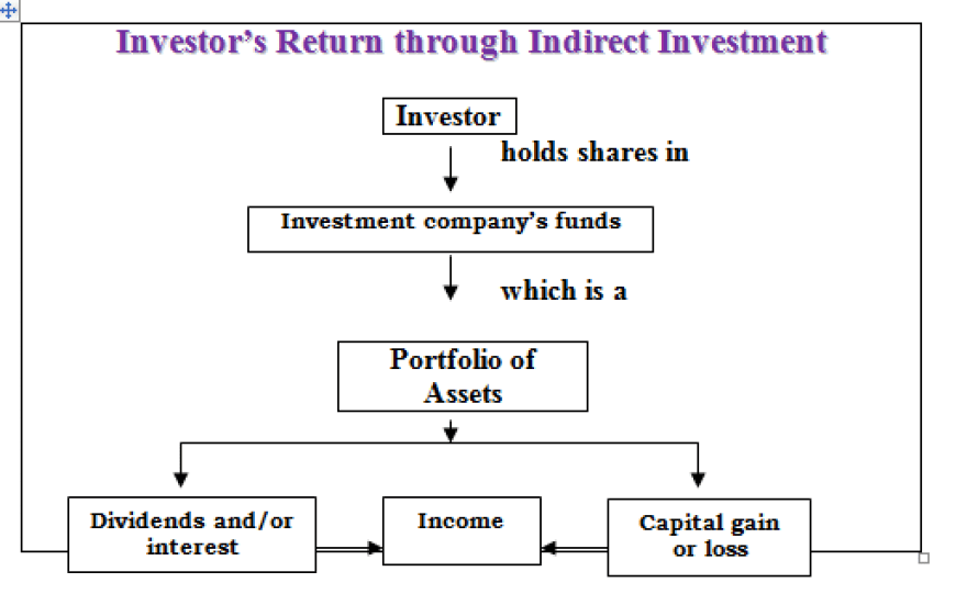Types Of Indirect Equity Investment.