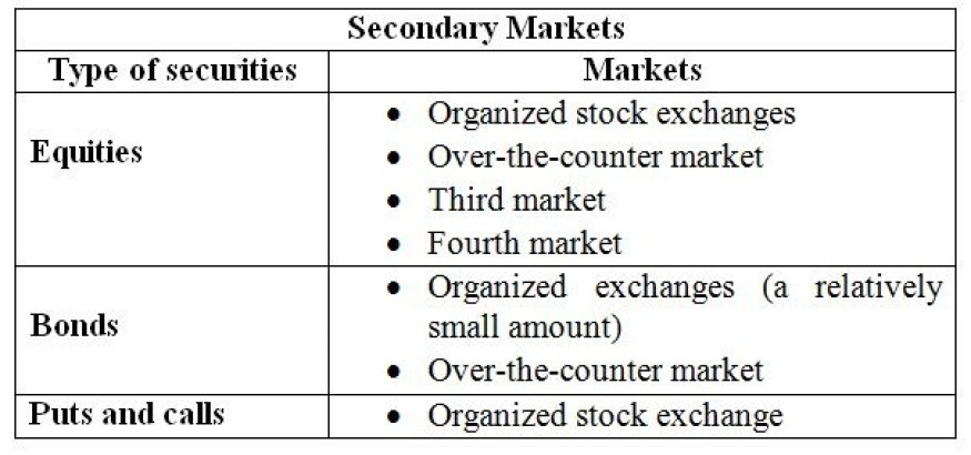 structure of secondary market