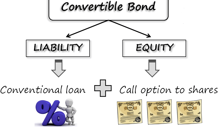 Invest Finance Securities