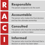 Practice of RACI Matrix in an organization