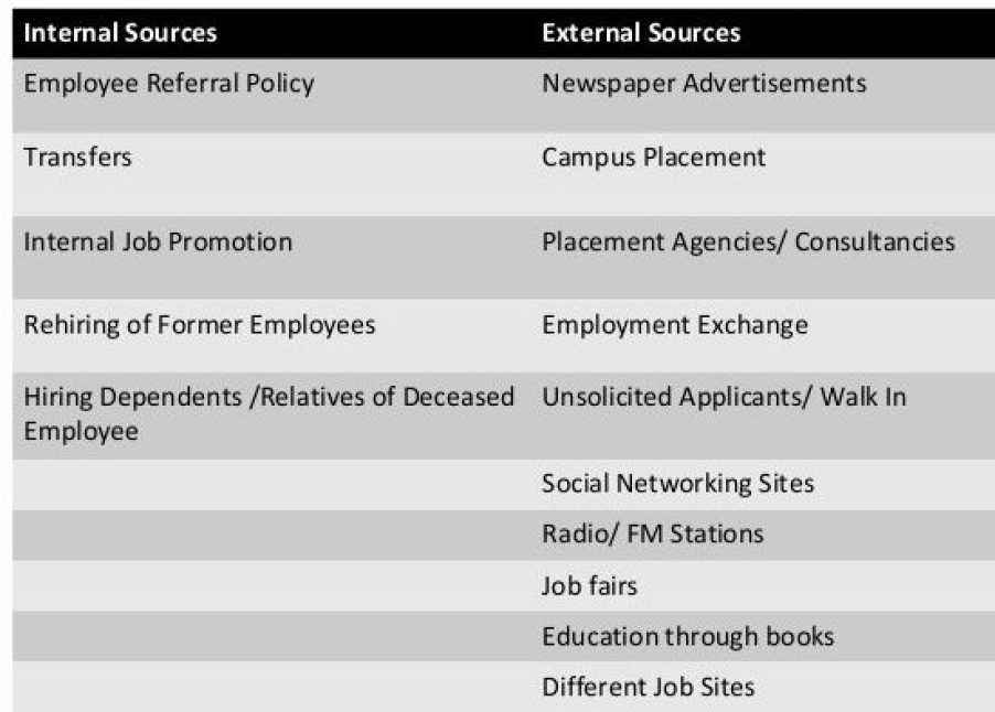 Sources of Recruitment of Employees