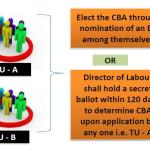 What do you mean by collective bargaining