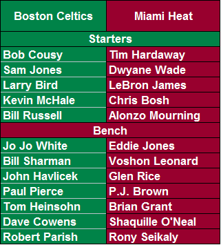 All-Time Boston Celtics vs. All-Time Miami Heat