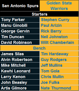 All-Time San Antonio Spurs vs. All-Time Golden State Warriors