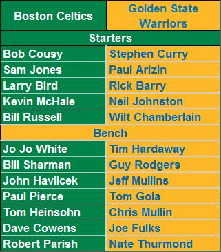 All-Time Boston Celtics vs. All-Time Golden State Warriors