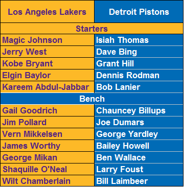 All-Time Los Angeles Lakers vs. All-Time Detroit Pistons