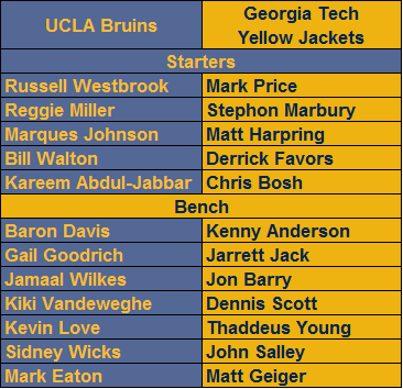 NBA UCLA Bruins vs. NBA Georgia Tech Yellow Jackets