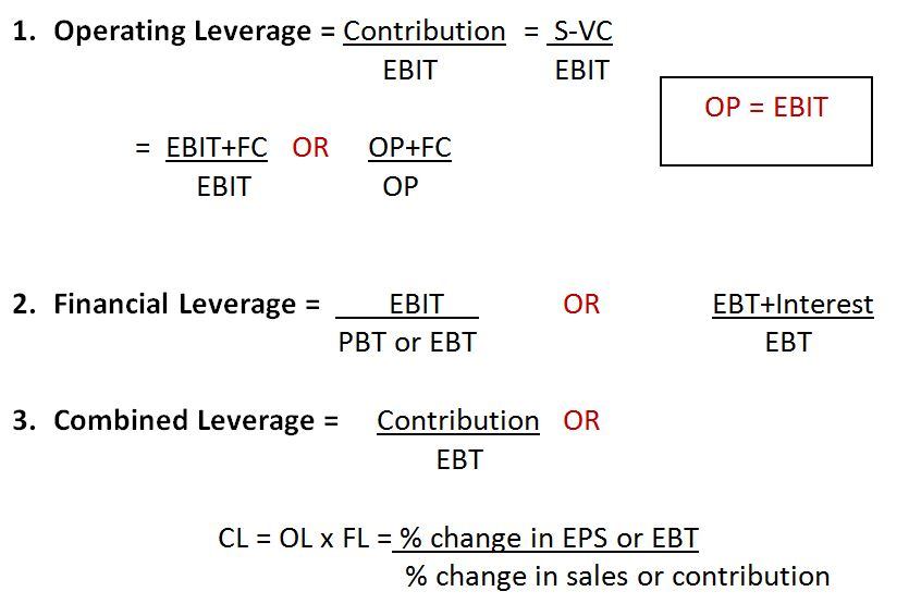 Meaning Of Operating Leverage